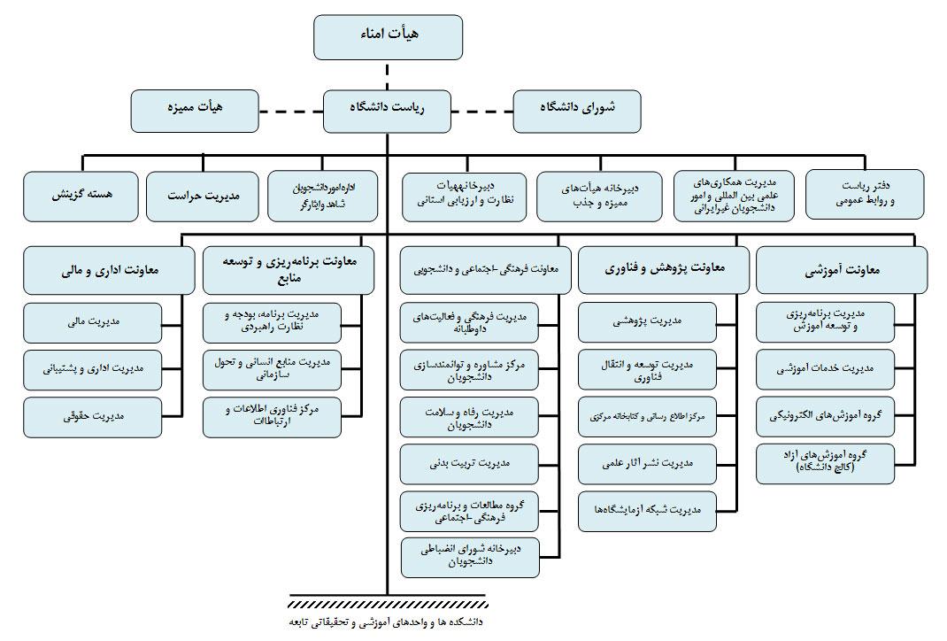 نمودار-سازمانی